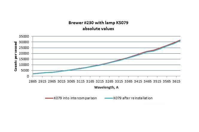 Brewer #230 PMT output at Huelva intercomparison and after reinstallation in Delft
